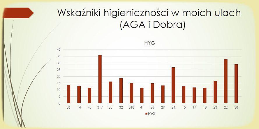 Wskaźniki higieniczności pszxczół w ulach AGA i Dobra